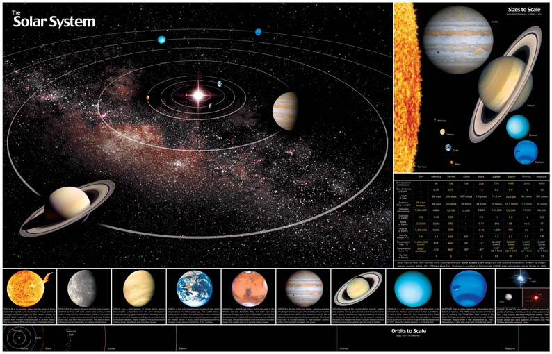 Astronomical Posters